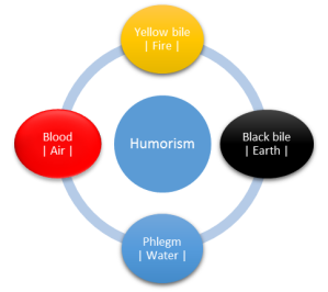 Humorism according to Galen